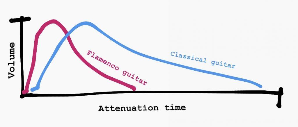 son guitare flamenco vs guitare clásico